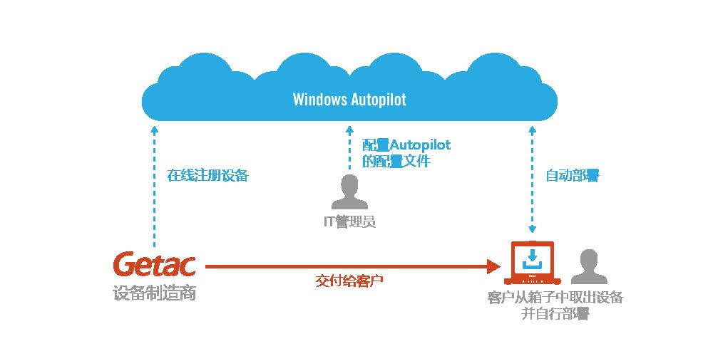 Getac_Microsoft-Autopilot_SC